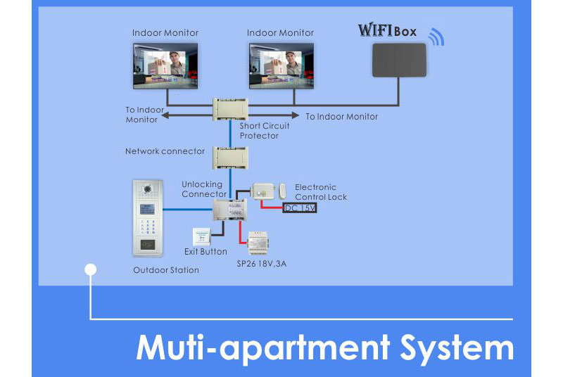 8bd1e57a9a 7 inch lcd monitor 700tvl wireless wifi ip video doorphone hd multi apartment video door phone wiring diagram at bakdesigns.co